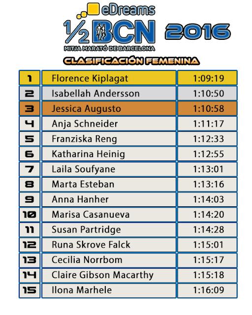 Clasificación Femenina eDreams Mitja Marató de Barcelona 2016