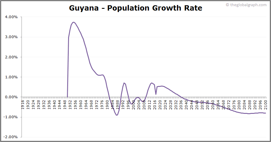 Guyana  Population Growth Rate