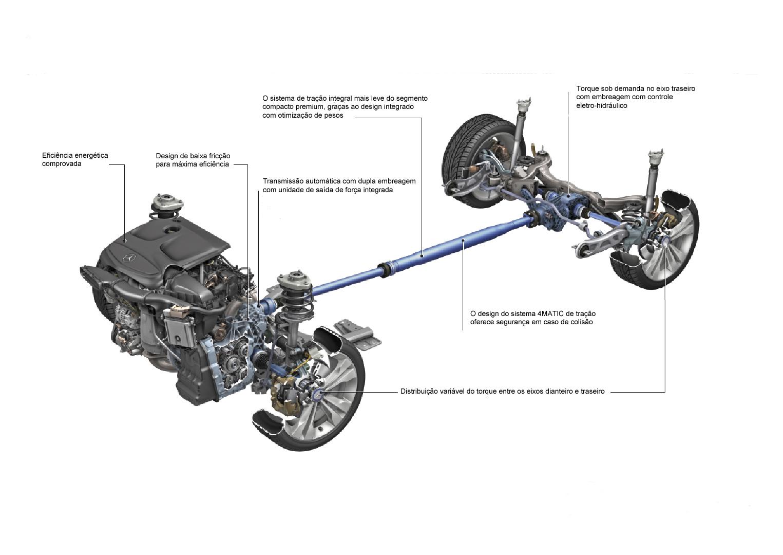 Concettomotors Mercedes Aprimora Sistema De Tracao Integral