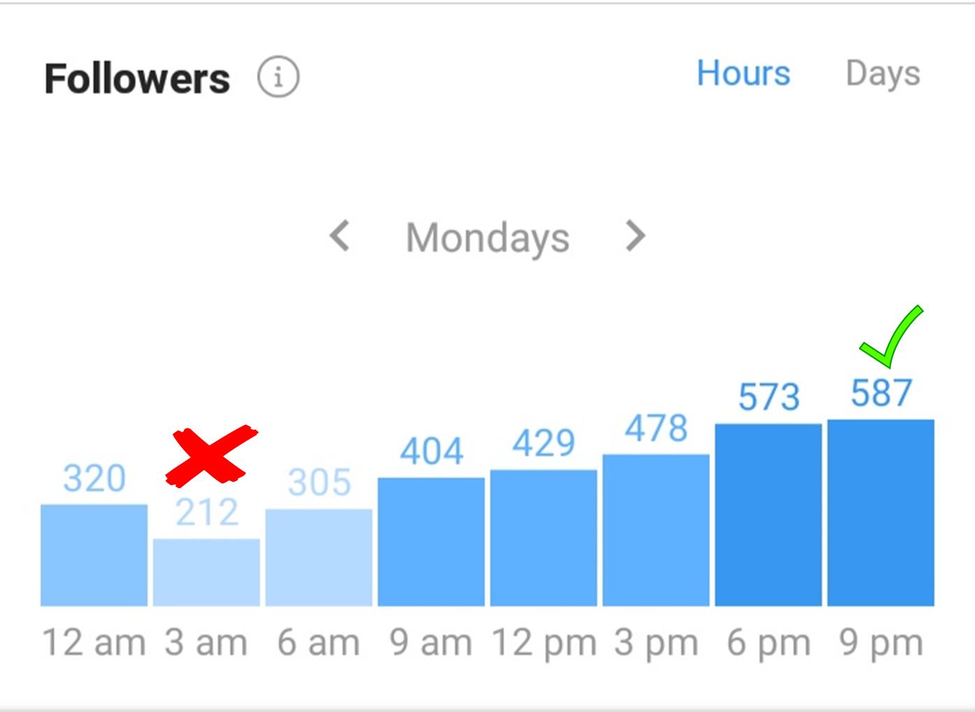 right post timings on instagram, millionaire addicted: make money online