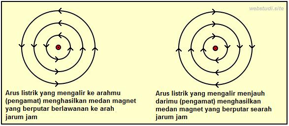 Gambar-Elektromagnet
