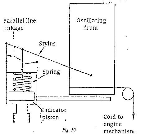 MARINESHELFCOM: ENGINE INDICATOR