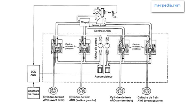 Schéma de principe du système ABS