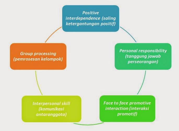Unsur-unsur Dasar dalam Pembelajaran Kooperatif