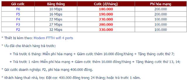 Đăng Ký Lắp Đặt Wifi FPT Quận Ninh Kiều 1