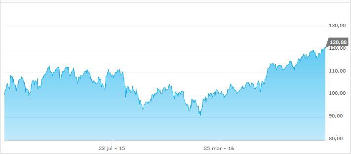I år så har amerikanska bolag dragit upp min portfölj en hel del eftersom  dollarn har rusat till nivåer som den inte har varit på sedan krisen 2008. 4f7c259d76092