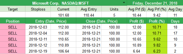 Closed Microsoft Corp.  NASDAQ:MSFT +10.44pt (+9.42%)
