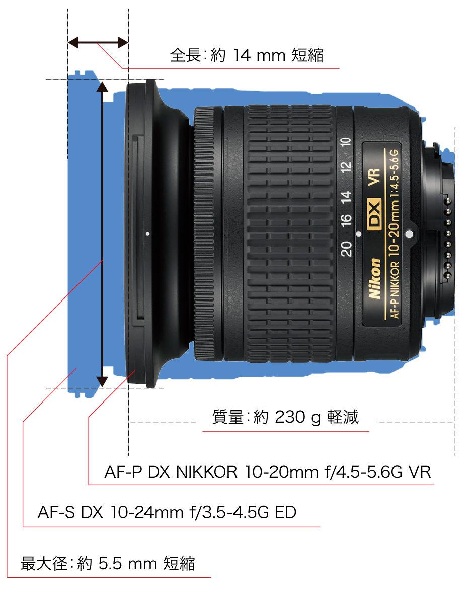 Сравнение габаритов Nikon AF-P DX Nikkor 10-20mm f/4.5-5.6G VR
