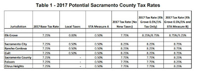 Elk Grove sales tax increase
