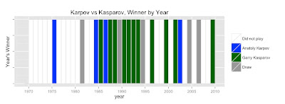 Using R to visualize Karpov-vs-Kasparov Lifetime winner-take-all tally