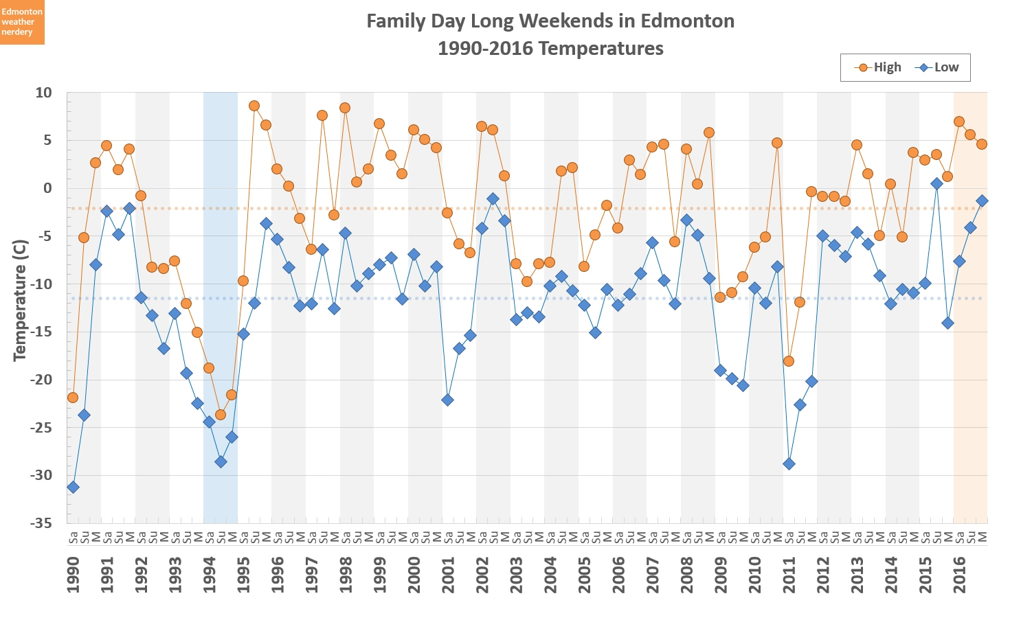 Edmonton weather nerdery  Family Day 96aace8df