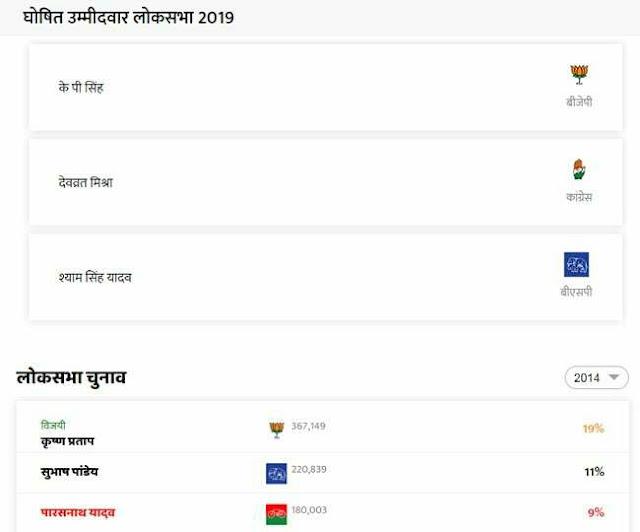 Jaunpur Lok Sabha Election Result 2019