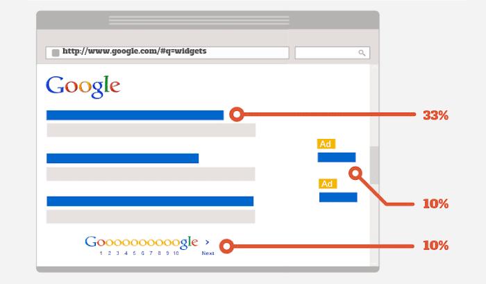 Saiba os benefícios de ficar no topo das buscas do Google e como chegar la