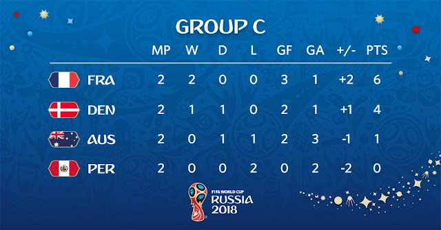 Russia 2018 world cup group c standing after 2 games