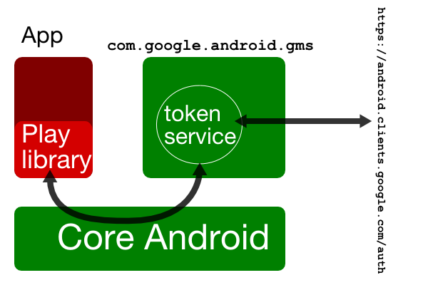 Sbktech: Inside the Android Play Service's magic OAuth flow
