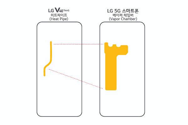 LG - 5G - Snapdragon 855