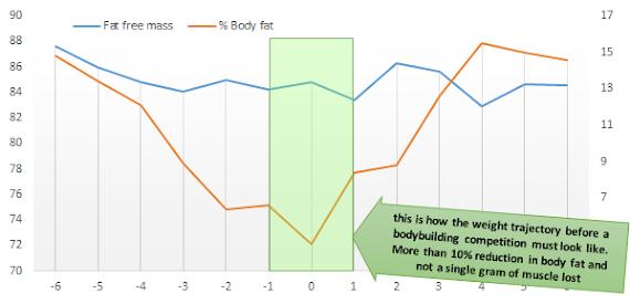 Variation-du-poids-de-corps-avant-et-apres-une-competition-de-bodybuilding