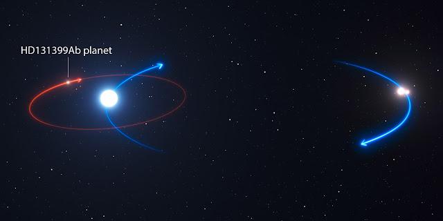 Hình ảnh mô phỏng quỹ đạo của ngoại hành tinh HD 131399Ab (đường màu đỏ) quanh ngôi sao sáng nhất, và ngôi sao sáng nhất quay một tâm chung với hai ngôi sao còn lại. Credit: ESO.