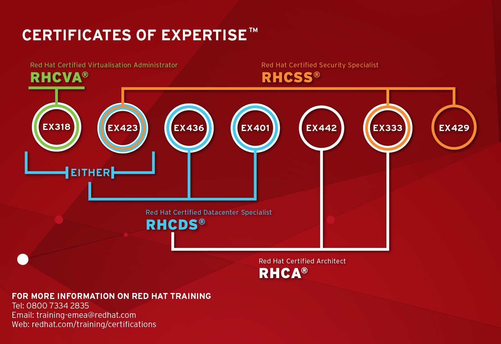 hat ctu certifications training rhel partnership obsidian read solutions