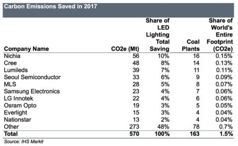 Compagnie che hanno contribuito ad immettere meno CO2 nell'aria nel 2017 con la produzione di LED