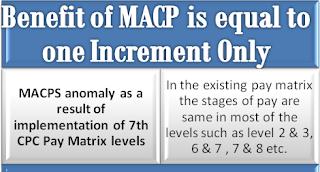 macp-anomaly