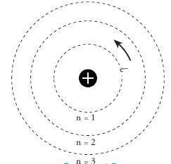 Struktur Atom Menurut Teori Atom Mekanika Kuantum Max Planck dan Rutherford-Niels Bohr
