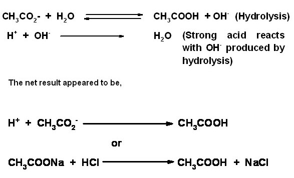 Chemistry Laboratory Displacement titrations (Key words Bronsted - titrations