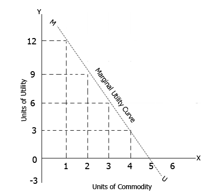 Diagram of law of diminishing marginal utility