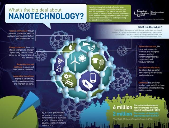 Pengertian dan Cara Kerja Nanoteknologi