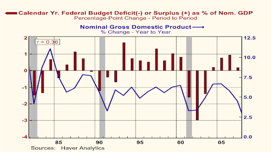 Do Larger Deficits Stimulate Spending? Depends on Where the Funding Comes From