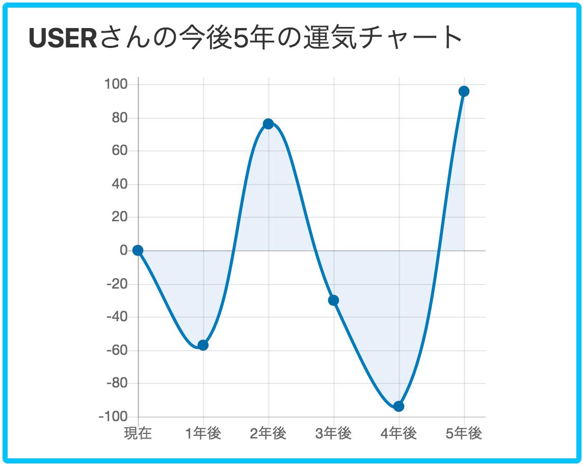 診断メーカー お知らせブログ: 診断結果でチャート画像を表示 ...