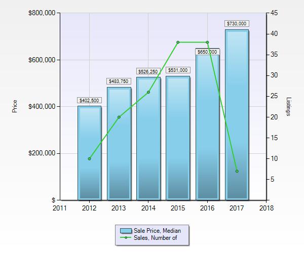 Chalets in Pemberton - Median Sale Price