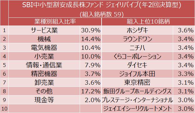 SBI中小型割安成長株ファンド ジェイリバイブ(年2回決算型) 業種別組入比率と組入上位10銘柄