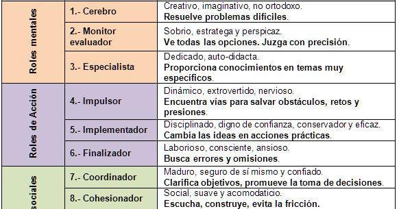 Manual De Gestión De Calidad Paso A Paso Herramienta De Rr Hh Los Roles De Equipo Belbin