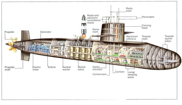 Ever wondered how does a submarine works? Click here to find out