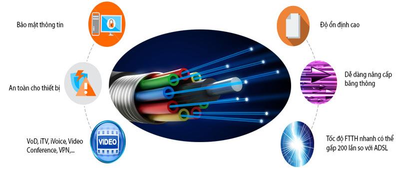 Dịch vụ Internet cáp quang (FTTH) Viettel