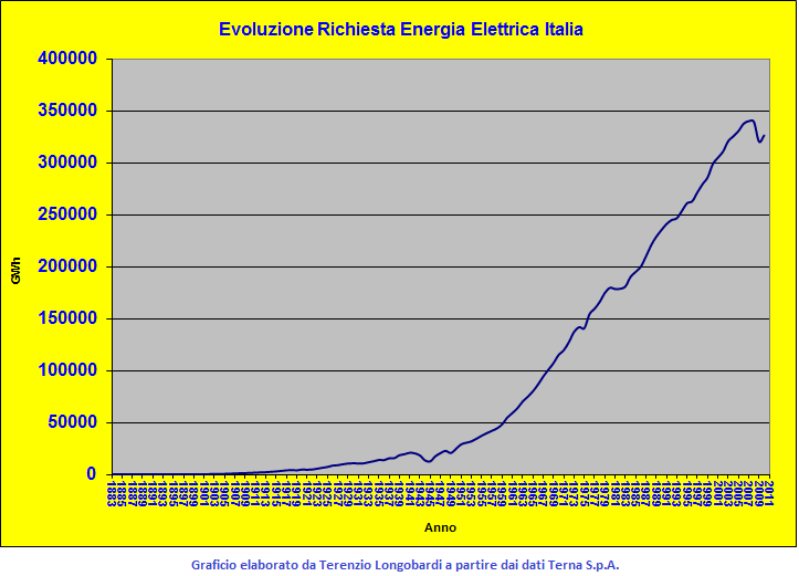 f5d1a513ee4 I dati provvisori Terna per il 2010 registrano una lieve ripresa della  richiesta di energia elettrica (consumi finali + perdite di rete) italiana  rispetto ...