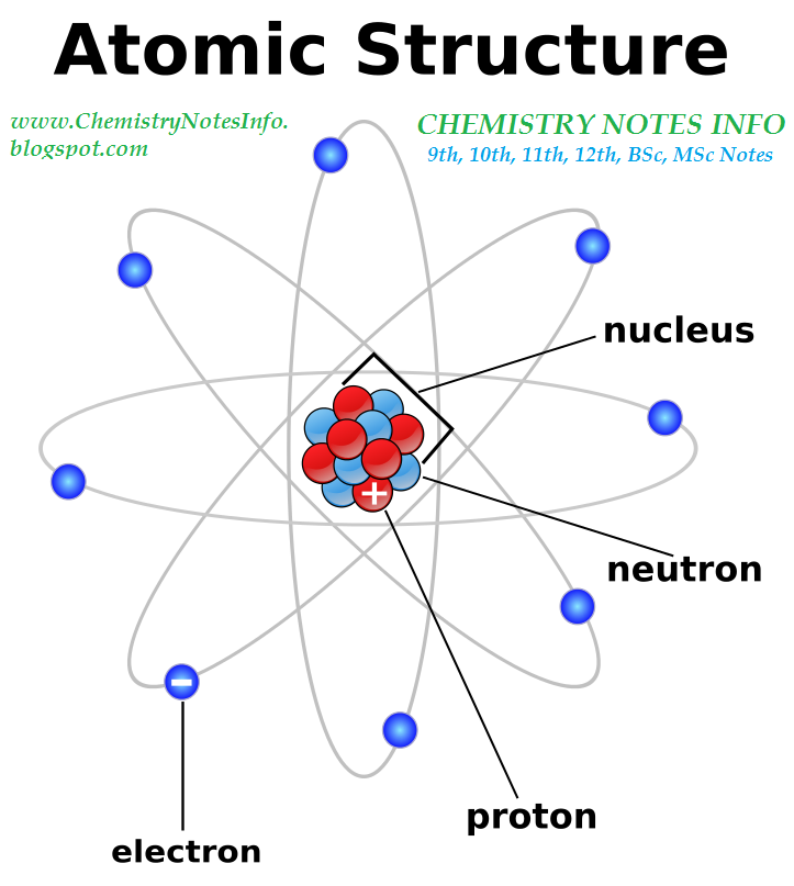 structure of atom chemistry notes info