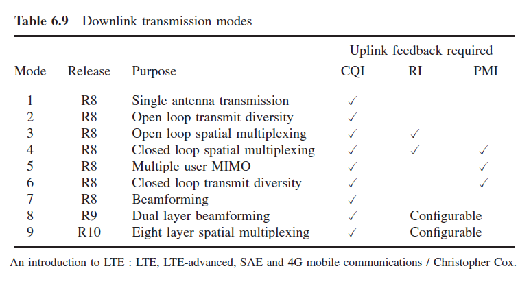 The 3G4G Blog: LTE-A: Downlink Transmission Mode 9 (TM-9)