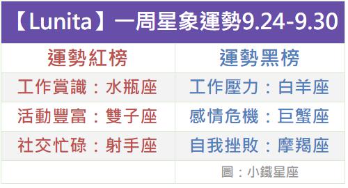 【Lunita】一周星象運勢2018.9.24-9.30