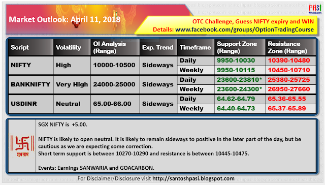 Indian Market Outlook: 20180411