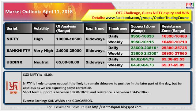 Indian Market Outlook: 20180411