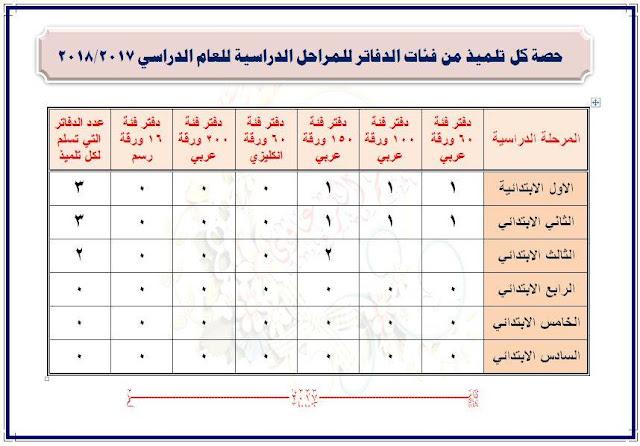 جدول توزيع القرطاسية من الدفاتر للمرحلة الابتدائية للعام الدراسي 2017-2018