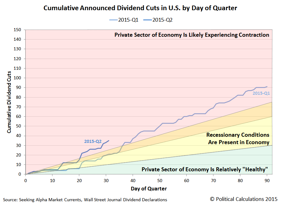 Cumulative Announced Dividend Cuts in U.S. by Day of Quarter, 2015, through 1 May 2015