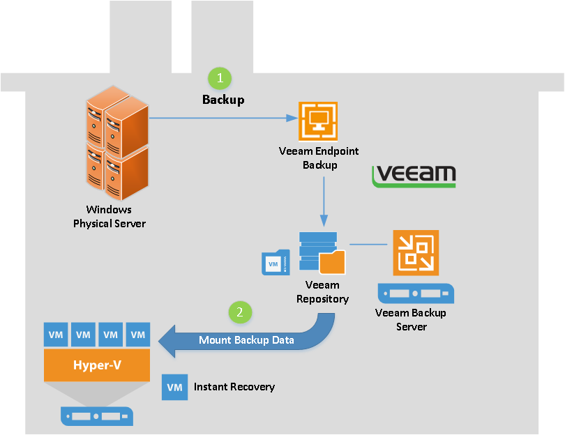 HYPER-V,SYSTEM CENTER AND AZURE: Instant Recovery For