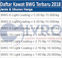 Pabrik Kawat Bendrat - Kawat BWG Jakarta