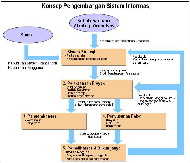 Ppm Rekrutmen Ppm Asesmen Sdm Ppm Rekrutmen Information System Tahap Tahap Pengembangan Sistem Informasi