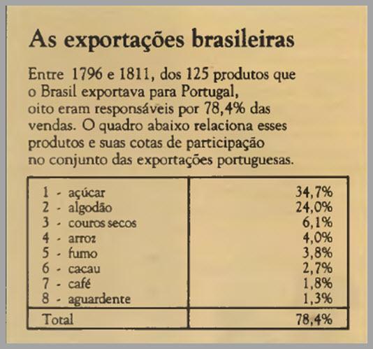 A Nova Política Econômica No Brasil No Século Xviii
