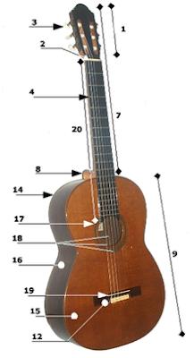 Cấu tạo của 1 cây đàn guitar hiện nay như thế nào ?