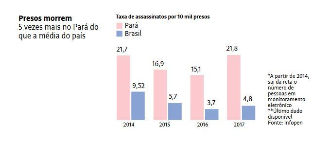Folha de SP diz que no Pará presos morrem 5 vezes mais que a média em presídos no país